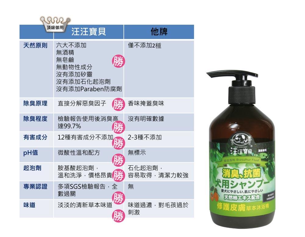 【汪汪寶貝】草本沐浴精350ml 皮膚犬+寵物香浴粉150g(寵物洗毛精+寵物乾洗粉)