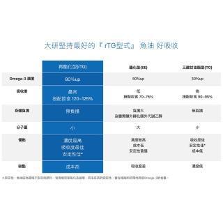 【大研生醫】omega-3 84%德國頂級魚油2入組(共120粒)